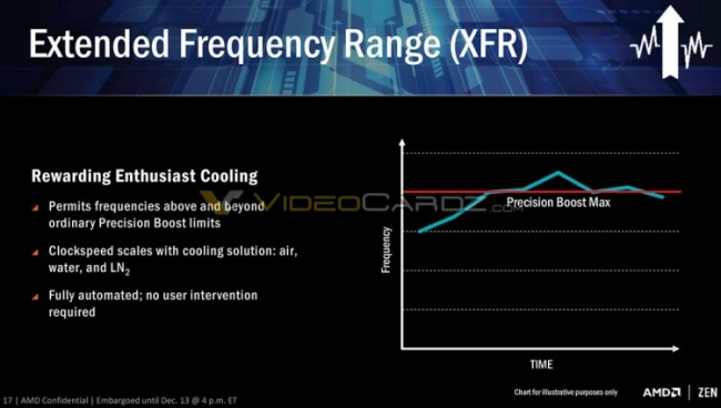 Extended Frequency Range (XFR)